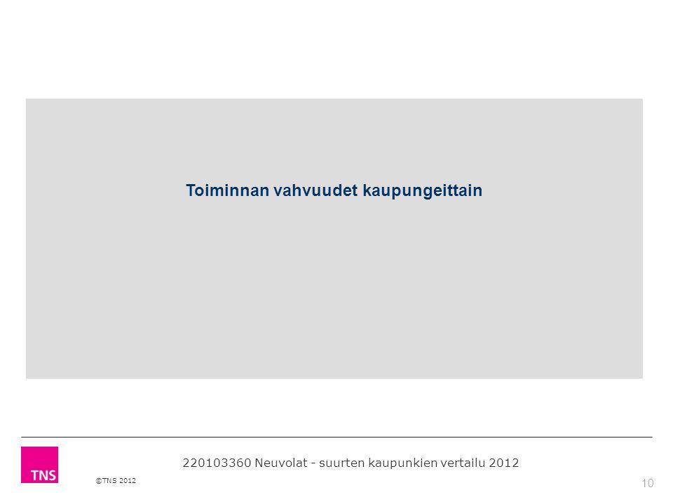 10 ©TNS 2012 Toiminnan vahvuudet kaupungeittain 220103360 Neuvolat - suurten kaupunkien vertailu 2012