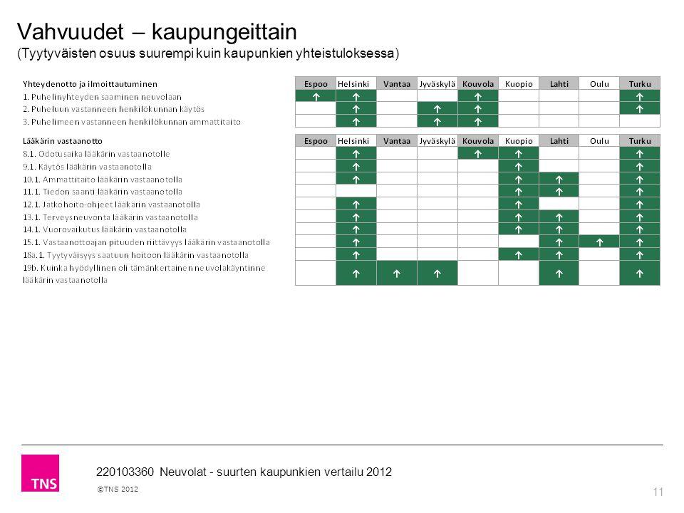 11 ©TNS 2012 220103360 Neuvolat - suurten kaupunkien vertailu 2012 Vahvuudet – kaupungeittain (Tyytyväisten osuus suurempi kuin kaupunkien yhteistuloksessa)