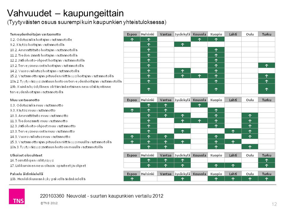 12 ©TNS 2012 220103360 Neuvolat - suurten kaupunkien vertailu 2012 Vahvuudet – kaupungeittain (Tyytyväisten osuus suurempi kuin kaupunkien yhteistuloksessa)
