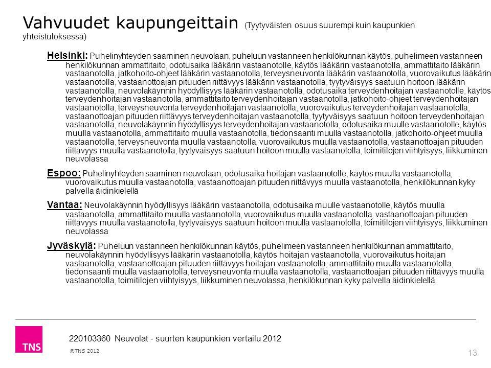 13 ©TNS 2012 220103360 Neuvolat - suurten kaupunkien vertailu 2012 Vahvuudet kaupungeittain (Tyytyväisten osuus suurempi kuin kaupunkien yhteistuloksessa) Helsinki: Puhelinyhteyden saaminen neuvolaan, puheluun vastanneen henkilökunnan käytös, puhelimeen vastanneen henkilökunnan ammattitaito, odotusaika lääkärin vastaanotolle, käytös lääkärin vastaanotolla, ammattitaito lääkärin vastaanotolla, jatkohoito-ohjeet lääkärin vastaanotolla, terveysneuvonta lääkärin vastaanotolla, vuorovaikutus lääkärin vastaanotolla, vastaanottoajan pituuden riittävyys lääkärin vastaanotolla, tyytyväisyys saatuun hoitoon lääkärin vastaanotolla, neuvolakäynnin hyödyllisyys lääkärin vastaanotolla, odotusaika terveydenhoitajan vastaanotolle, käytös terveydenhoitajan vastaanotolla, ammattitaito terveydenhoitajan vastaanotolla, jatkohoito-ohjeet terveydenhoitajan vastaanotolla, terveysneuvonta terveydenhoitajan vastaanotolla, vuorovaikutus terveydenhoitajan vastaanotolla, vastaanottoajan pituuden riittävyys terveydenhoitajan vastaanotolla, tyytyväisyys saatuun hoitoon terveydenhoitajan vastaanotolla, neuvolakäynnin hyödyllisyys terveydenhoitajan vastaanotolla, odotusaika muulle vastaanotolle, käytös muulla vastaanotolla, ammattitaito muulla vastaanotolla, tiedonsaanti muulla vastaanotolla, jatkohoito-ohjeet muulla vastaanotolla, terveysneuvonta muulla vastaanotolla, vuorovaikutus muulla vastaanotolla, vastaanottoajan pituuden riittävyys muulla vastaanotolla, tyytyväisyys saatuun hoitoon muulla vastaanotolla, toimitilojen viihtyisyys, liikkuminen neuvolassa Espoo: Puhelinyhteyden saaminen neuvolaan, odotusaika hoitajan vastaanotolle, käytös muulla vastaanotolla, vuorovaikutus muulla vastaanotolla, vastaanottoajan pituuden riittävyys muulla vastaanotolla, henkilökunnan kyky palvella äidinkielellä Vantaa: Neuvolakäynnin hyödyllisyys lääkärin vastaanotolla, odotusaika muulle vastaanotolle, käytös muulla vastaanotolla, ammattitaito muulla vastaanotolla, vuorovaikutus muulla vastaanotolla, vastaanott