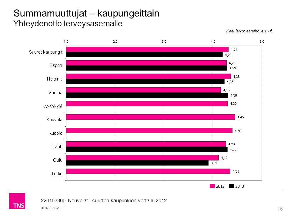 16 ©TNS 2012 220103360 Neuvolat - suurten kaupunkien vertailu 2012 Summamuuttujat – kaupungeittain Yhteydenotto terveysasemalle