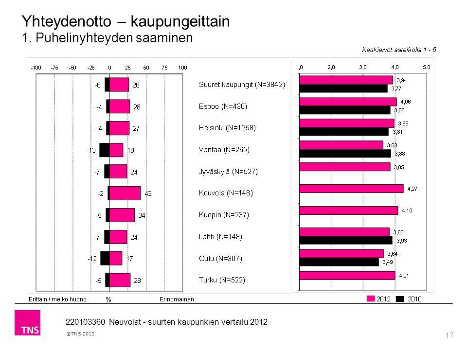 17 ©TNS 2012 220103360 Neuvolat - suurten kaupunkien vertailu 2012 Yhteydenotto – kaupungeittain 1.