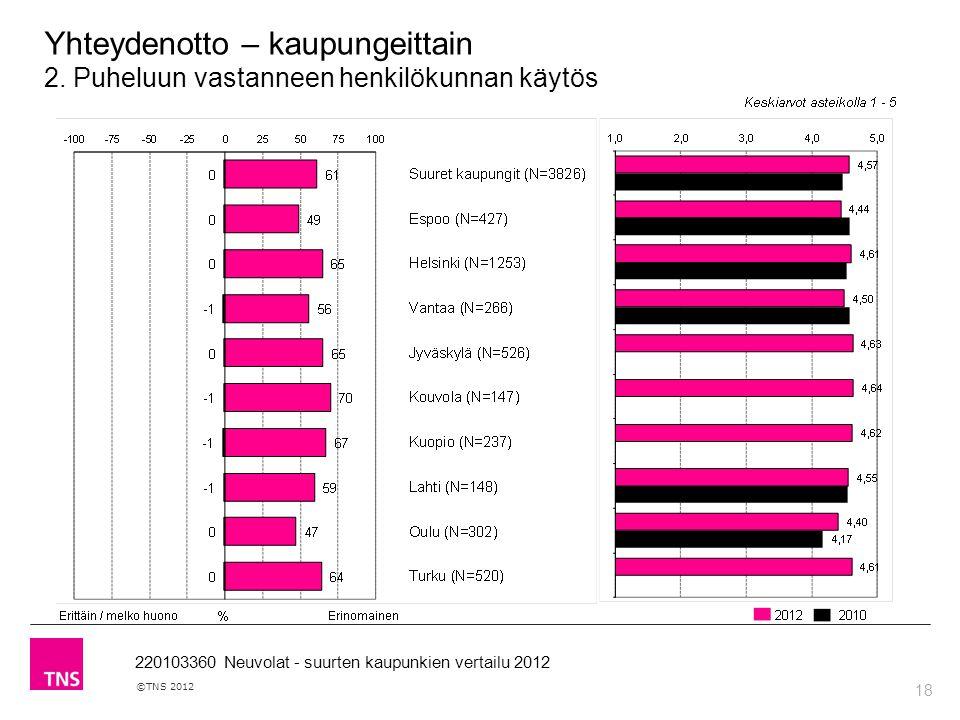 18 ©TNS 2012 220103360 Neuvolat - suurten kaupunkien vertailu 2012 Yhteydenotto – kaupungeittain 2.