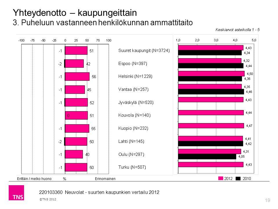 19 ©TNS 2012 220103360 Neuvolat - suurten kaupunkien vertailu 2012 Yhteydenotto – kaupungeittain 3.