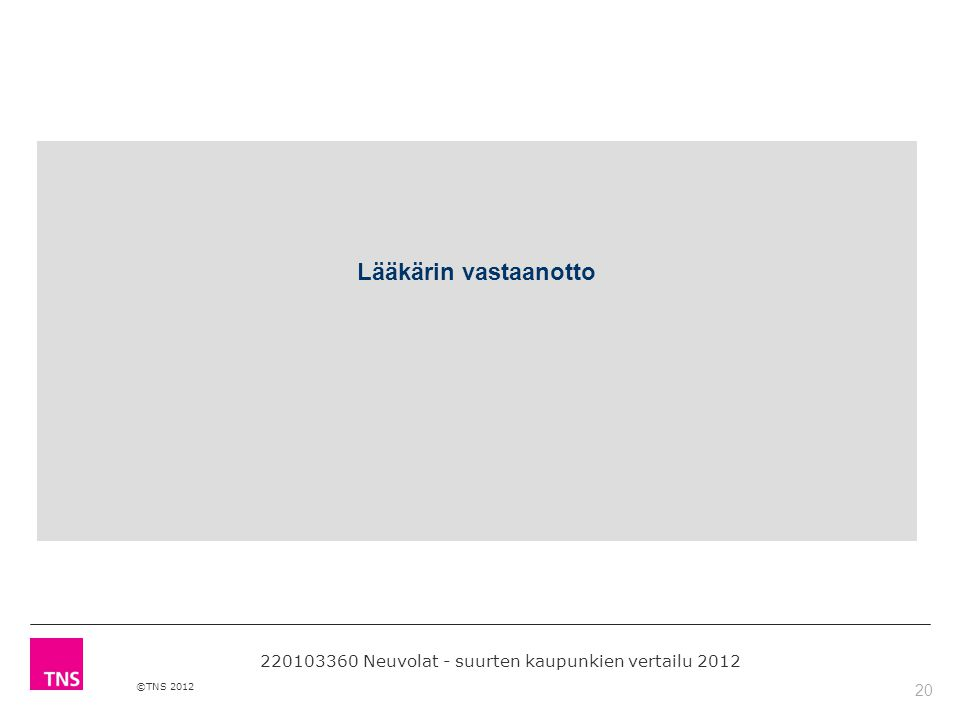20 ©TNS 2012 Lääkärin vastaanotto 220103360 Neuvolat - suurten kaupunkien vertailu 2012