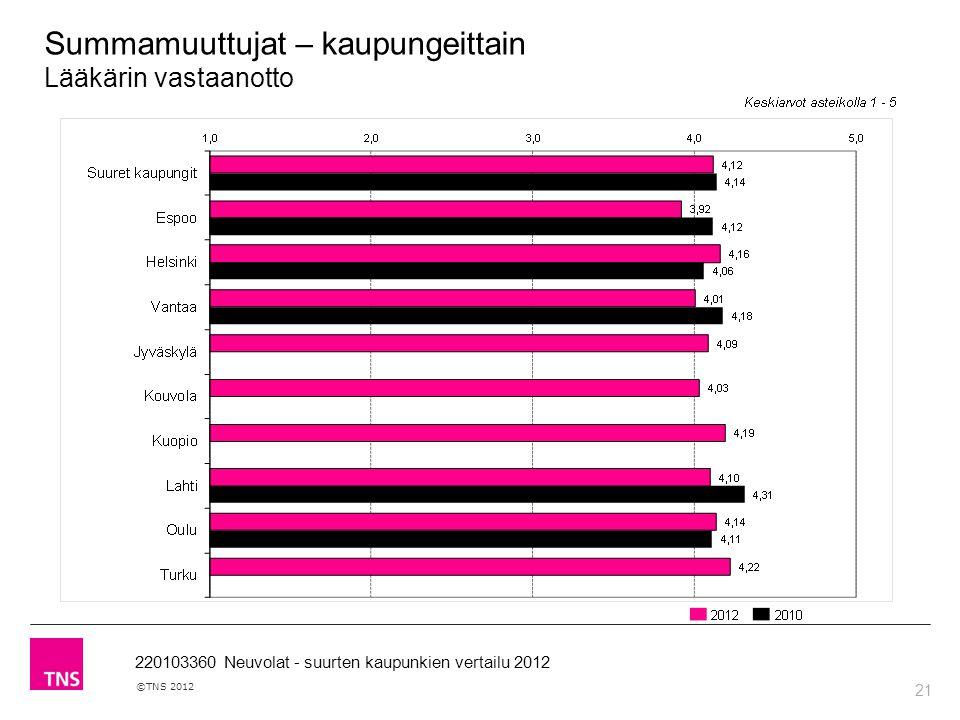 21 ©TNS 2012 220103360 Neuvolat - suurten kaupunkien vertailu 2012 Summamuuttujat – kaupungeittain Lääkärin vastaanotto