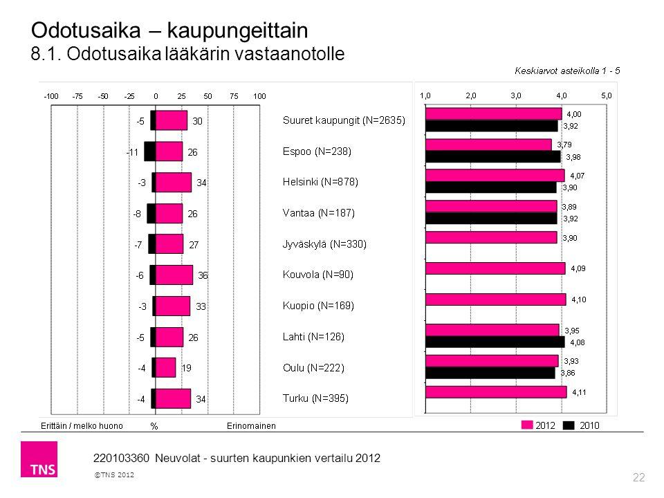 22 ©TNS 2012 220103360 Neuvolat - suurten kaupunkien vertailu 2012 Odotusaika – kaupungeittain 8.1.