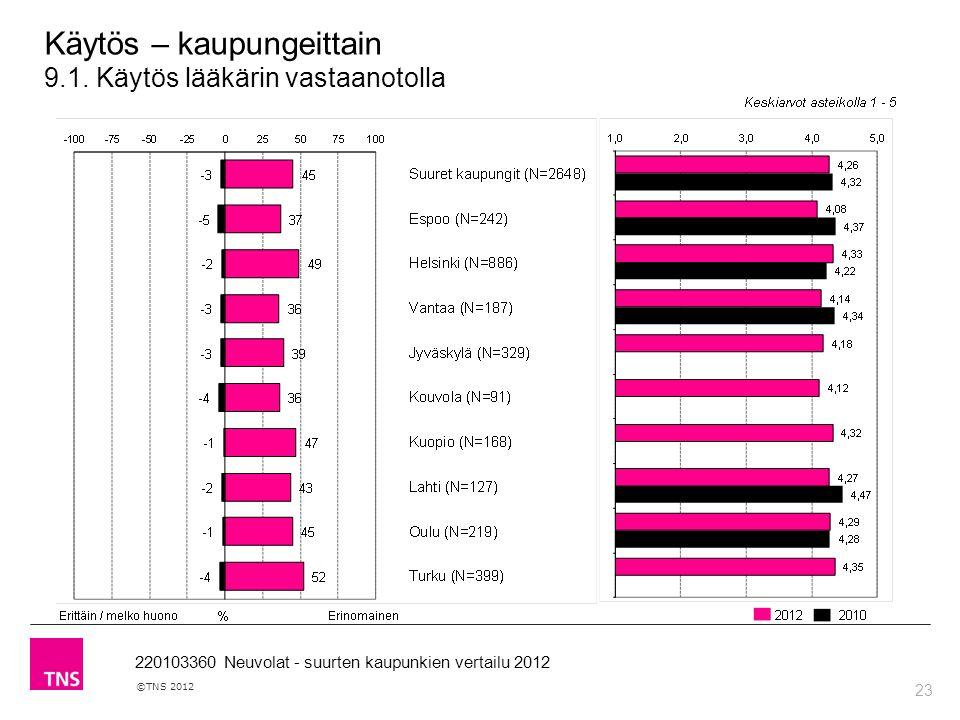 23 ©TNS 2012 220103360 Neuvolat - suurten kaupunkien vertailu 2012 Käytös – kaupungeittain 9.1.