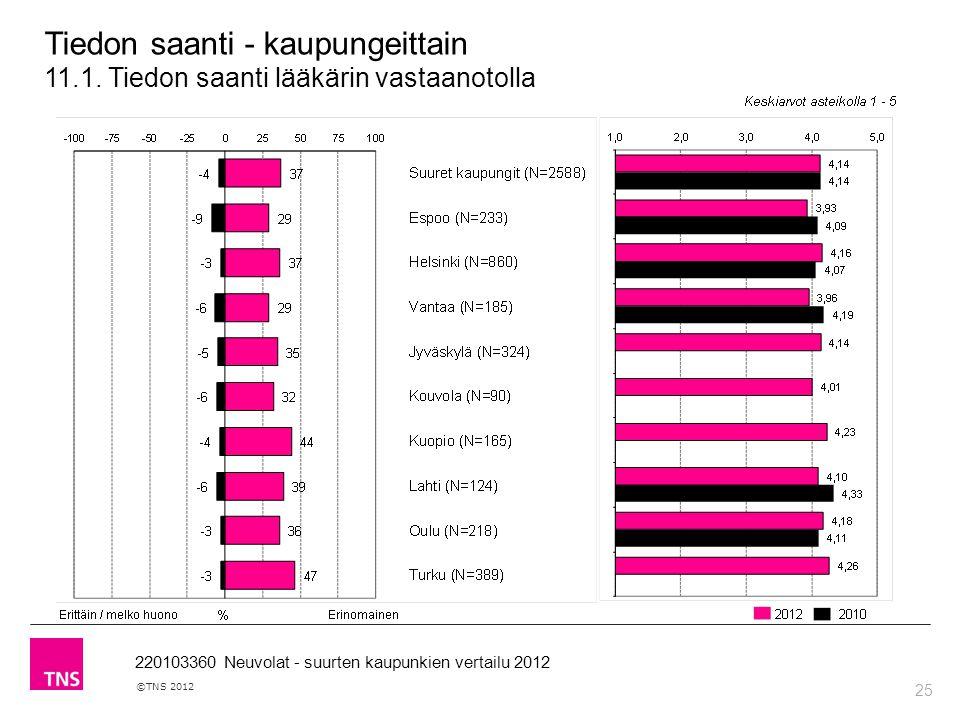 25 ©TNS 2012 220103360 Neuvolat - suurten kaupunkien vertailu 2012 Tiedon saanti - kaupungeittain 11.1.