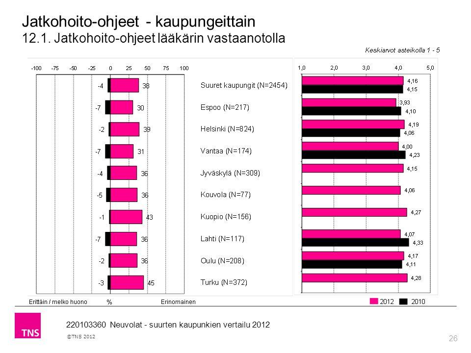 26 ©TNS 2012 220103360 Neuvolat - suurten kaupunkien vertailu 2012 Jatkohoito-ohjeet - kaupungeittain 12.1.