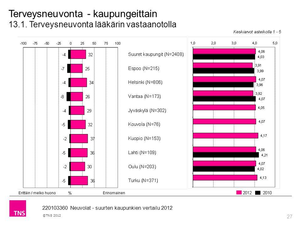 27 ©TNS 2012 220103360 Neuvolat - suurten kaupunkien vertailu 2012 Terveysneuvonta - kaupungeittain 13.1.
