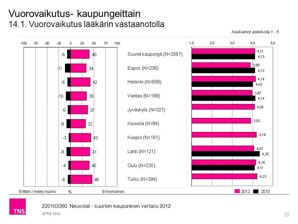 28 ©TNS 2012 220103360 Neuvolat - suurten kaupunkien vertailu 2012 Vuorovaikutus- kaupungeittain 14.1.