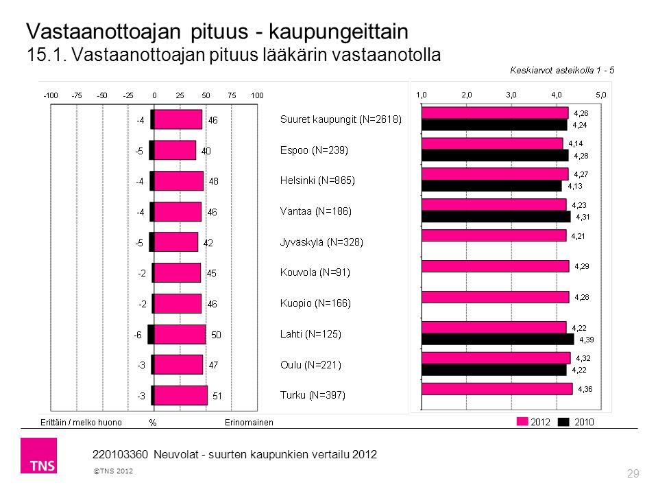 29 ©TNS 2012 220103360 Neuvolat - suurten kaupunkien vertailu 2012 Vastaanottoajan pituus - kaupungeittain 15.1.