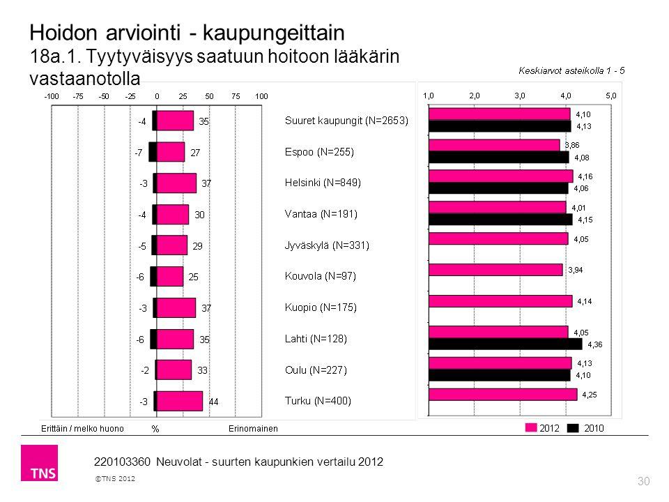 30 ©TNS 2012 220103360 Neuvolat - suurten kaupunkien vertailu 2012 Hoidon arviointi - kaupungeittain 18a.1.