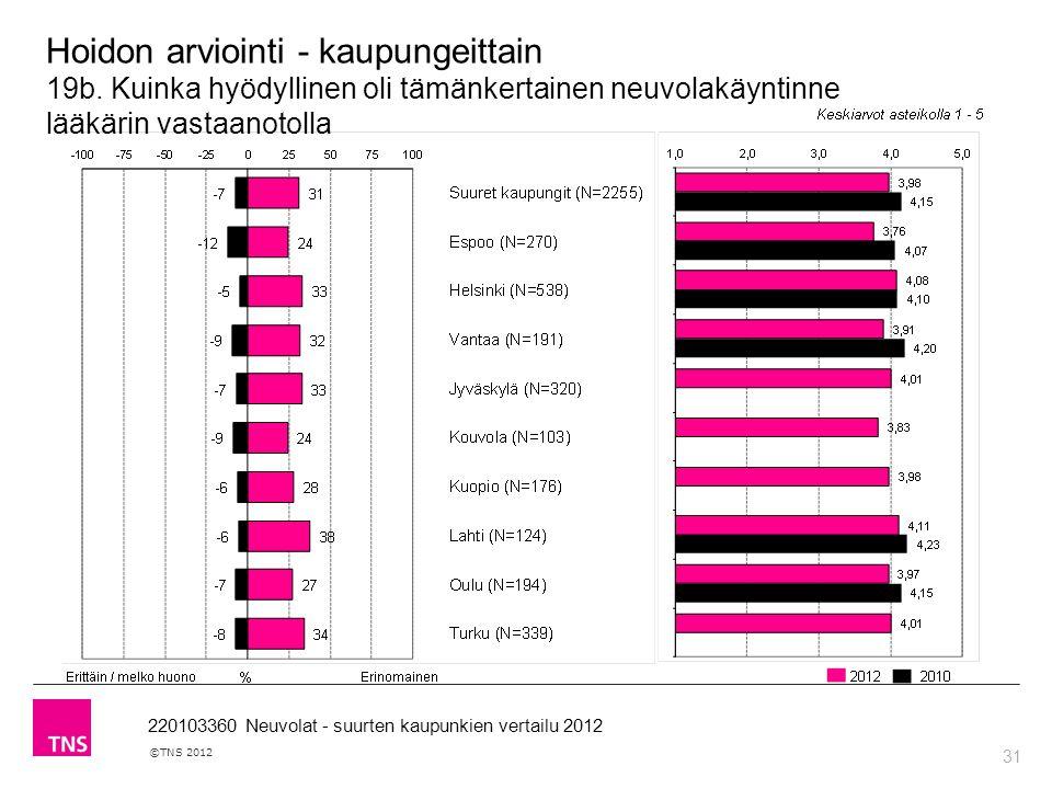 31 ©TNS 2012 220103360 Neuvolat - suurten kaupunkien vertailu 2012 Hoidon arviointi - kaupungeittain 19b.
