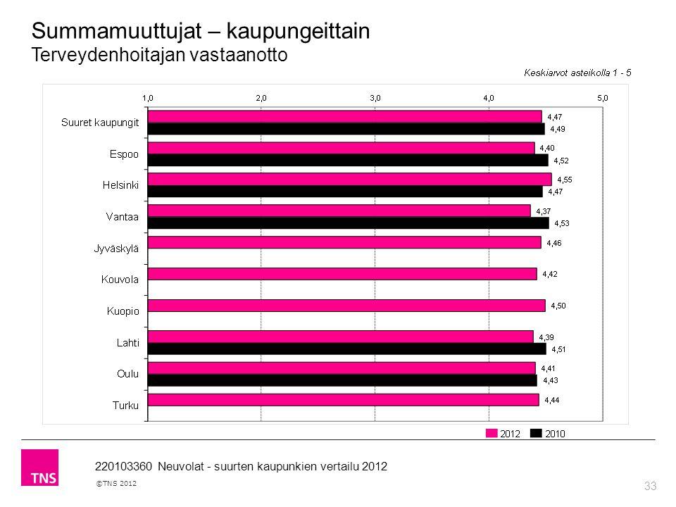 33 ©TNS 2012 220103360 Neuvolat - suurten kaupunkien vertailu 2012 Summamuuttujat – kaupungeittain Terveydenhoitajan vastaanotto