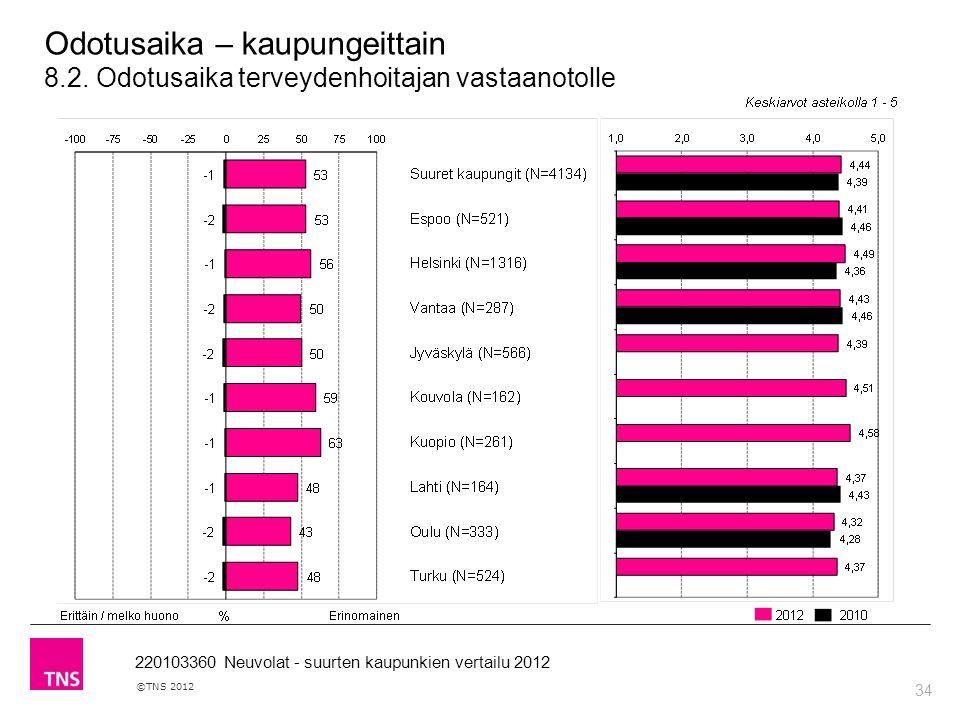 34 ©TNS 2012 220103360 Neuvolat - suurten kaupunkien vertailu 2012 Odotusaika – kaupungeittain 8.2.