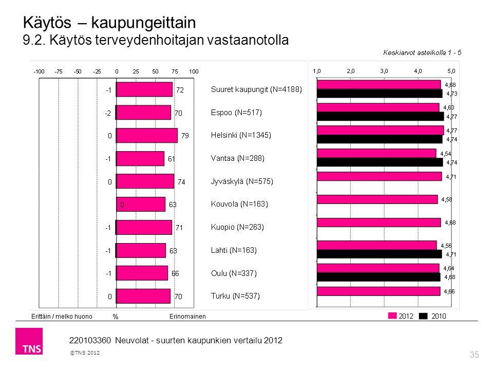 35 ©TNS 2012 220103360 Neuvolat - suurten kaupunkien vertailu 2012 Käytös – kaupungeittain 9.2.