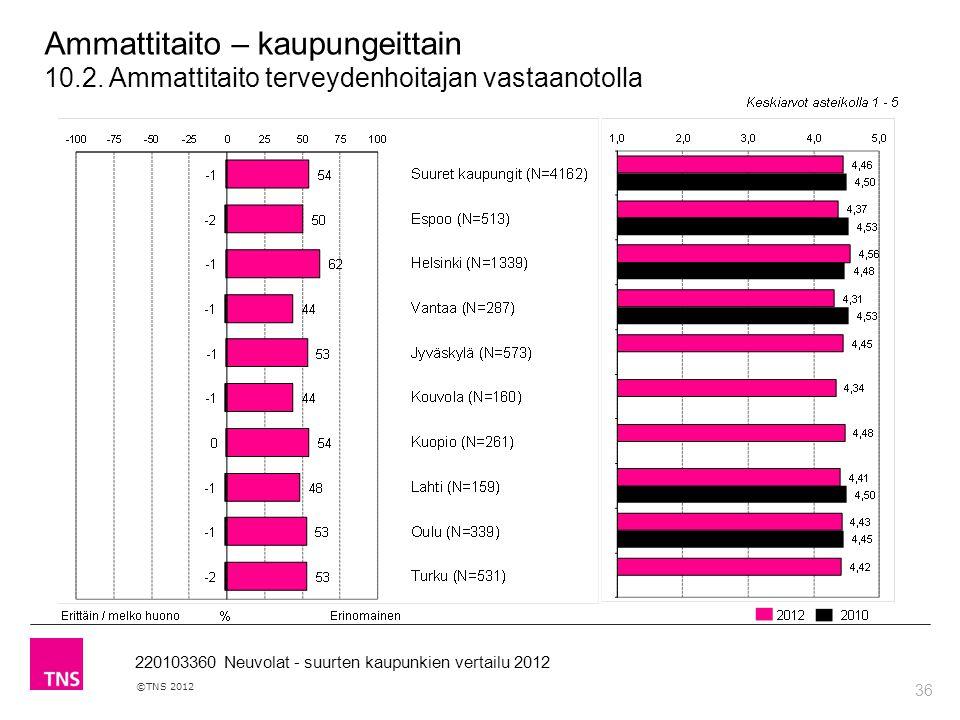 36 ©TNS 2012 220103360 Neuvolat - suurten kaupunkien vertailu 2012 Ammattitaito – kaupungeittain 10.2.