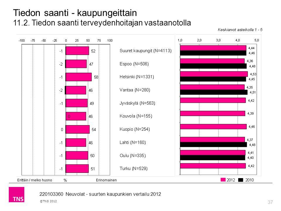 37 ©TNS 2012 220103360 Neuvolat - suurten kaupunkien vertailu 2012 Tiedon saanti - kaupungeittain 11.2.