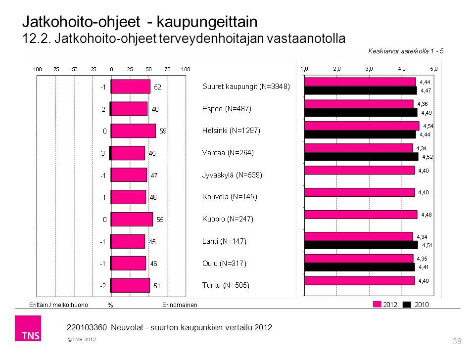 38 ©TNS 2012 220103360 Neuvolat - suurten kaupunkien vertailu 2012 Jatkohoito-ohjeet - kaupungeittain 12.2.