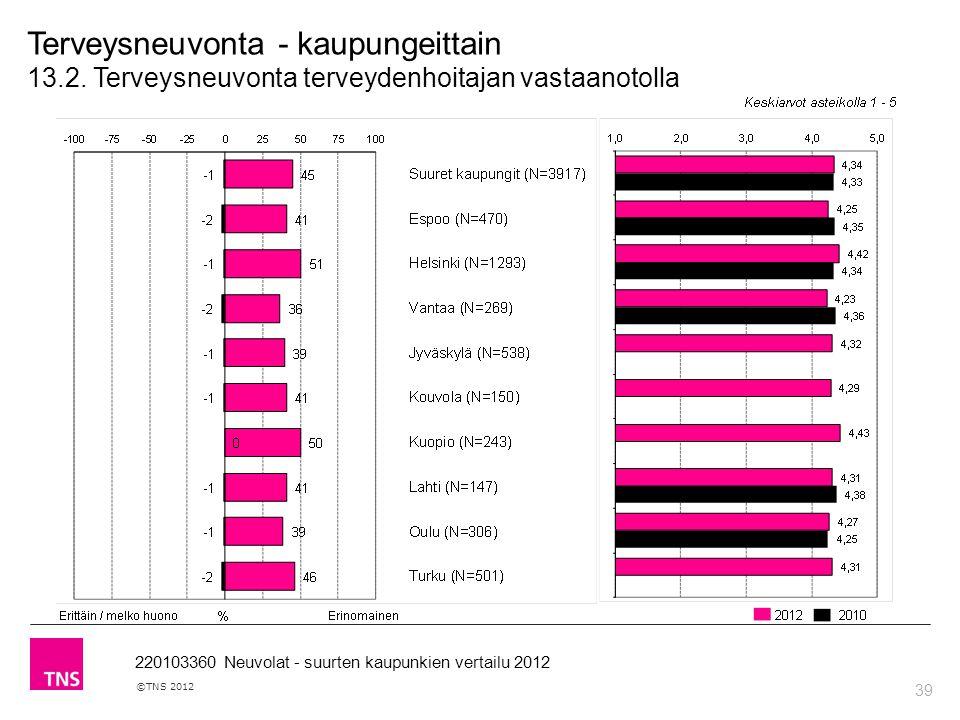 39 ©TNS 2012 220103360 Neuvolat - suurten kaupunkien vertailu 2012 Terveysneuvonta - kaupungeittain 13.2.