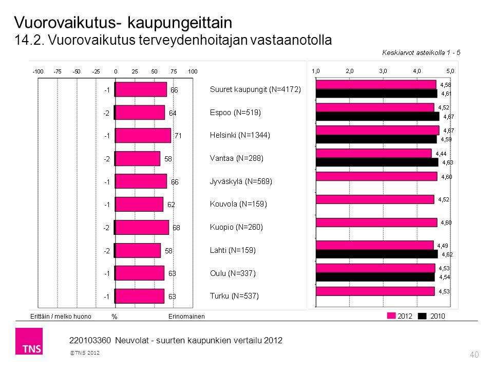 40 ©TNS 2012 220103360 Neuvolat - suurten kaupunkien vertailu 2012 Vuorovaikutus- kaupungeittain 14.2.