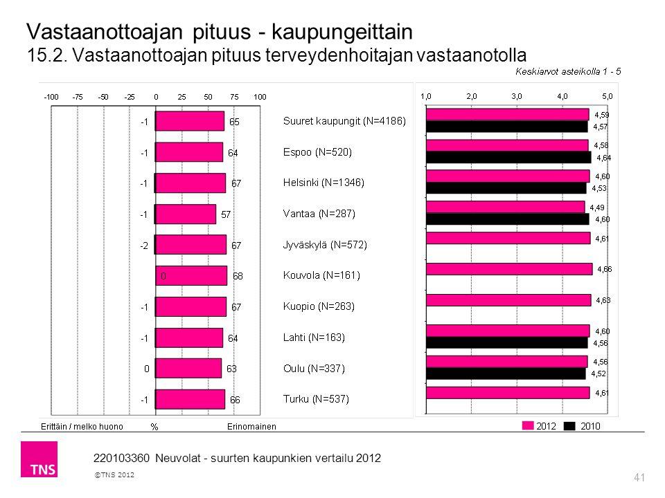 41 ©TNS 2012 220103360 Neuvolat - suurten kaupunkien vertailu 2012 Vastaanottoajan pituus - kaupungeittain 15.2.