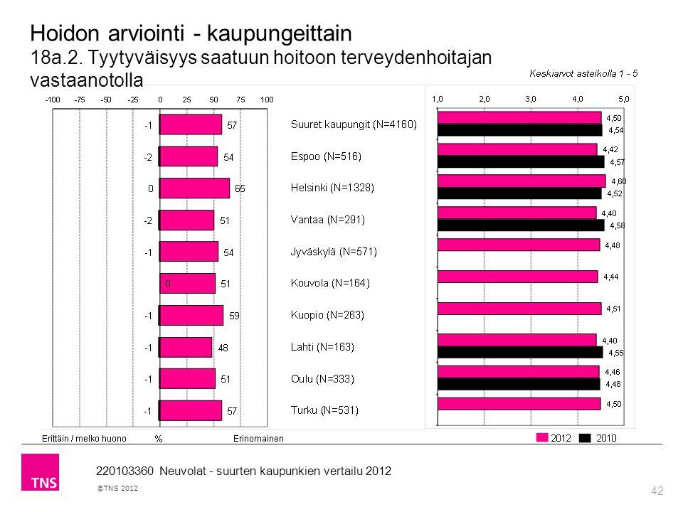 42 ©TNS 2012 220103360 Neuvolat - suurten kaupunkien vertailu 2012 Hoidon arviointi - kaupungeittain 18a.2.