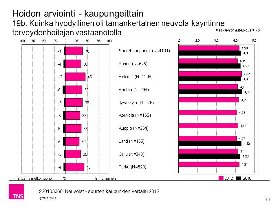 43 ©TNS 2012 220103360 Neuvolat - suurten kaupunkien vertailu 2012 Hoidon arviointi - kaupungeittain 19b.