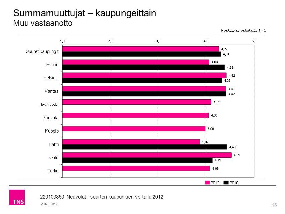 45 ©TNS 2012 220103360 Neuvolat - suurten kaupunkien vertailu 2012 Summamuuttujat – kaupungeittain Muu vastaanotto