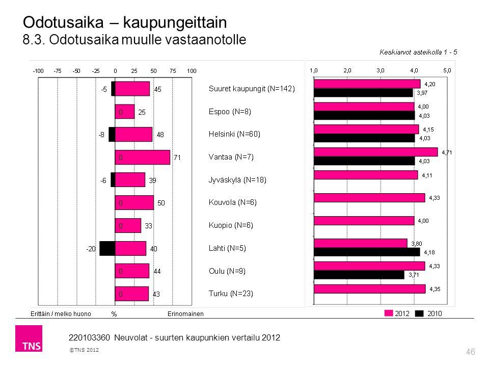 46 ©TNS 2012 220103360 Neuvolat - suurten kaupunkien vertailu 2012 Odotusaika – kaupungeittain 8.3.