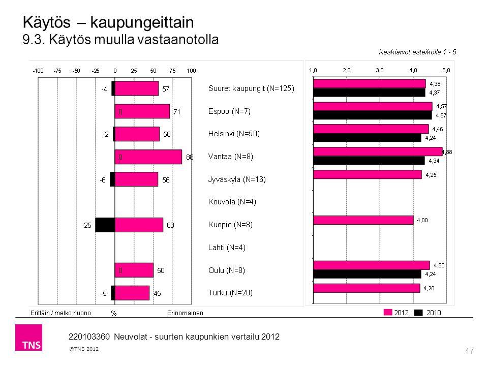 47 ©TNS 2012 220103360 Neuvolat - suurten kaupunkien vertailu 2012 Käytös – kaupungeittain 9.3.