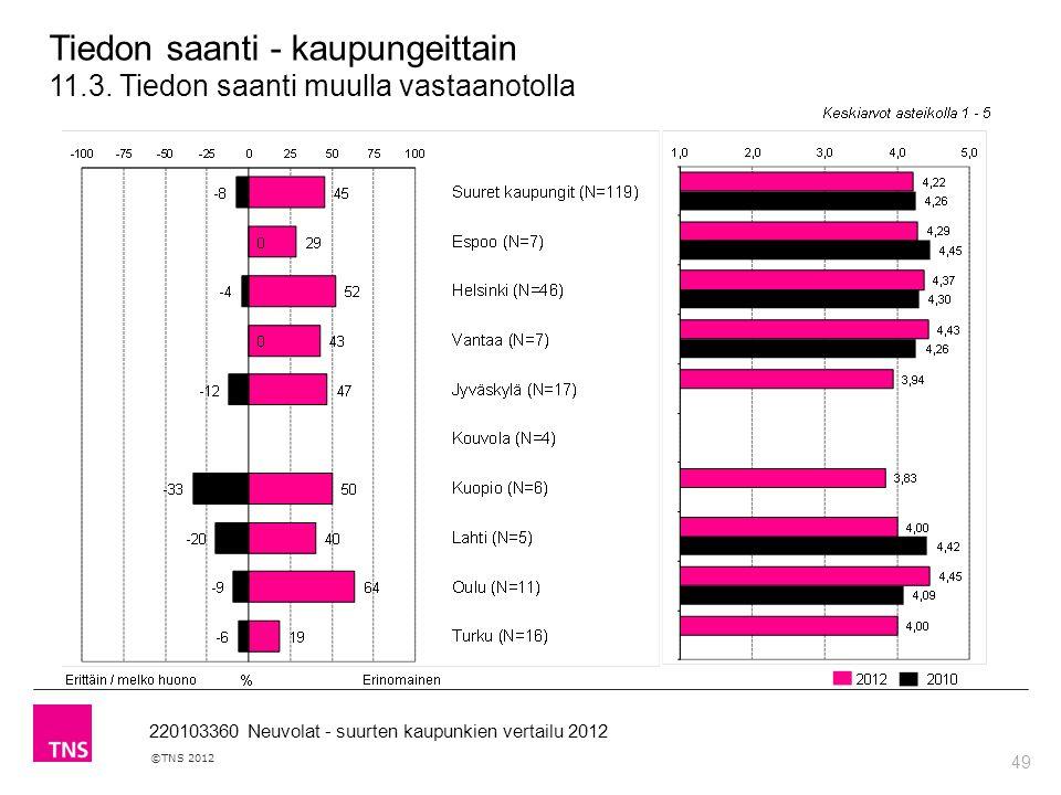 49 ©TNS 2012 220103360 Neuvolat - suurten kaupunkien vertailu 2012 Tiedon saanti - kaupungeittain 11.3.