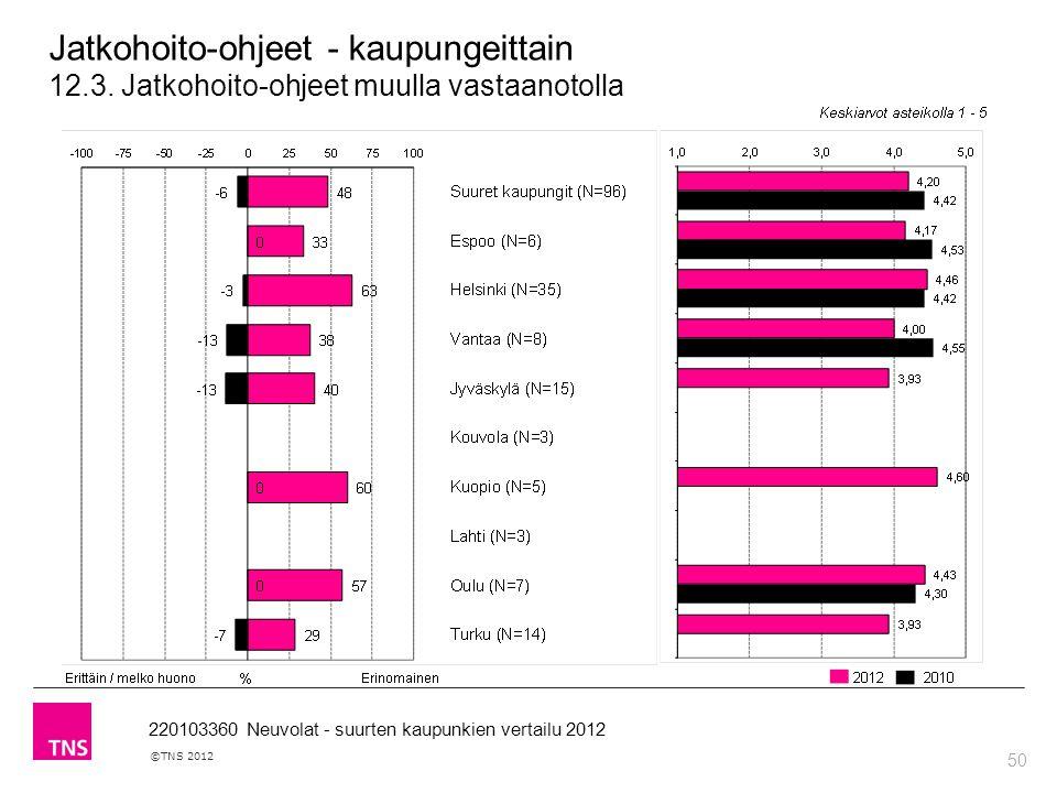 50 ©TNS 2012 220103360 Neuvolat - suurten kaupunkien vertailu 2012 Jatkohoito-ohjeet - kaupungeittain 12.3.