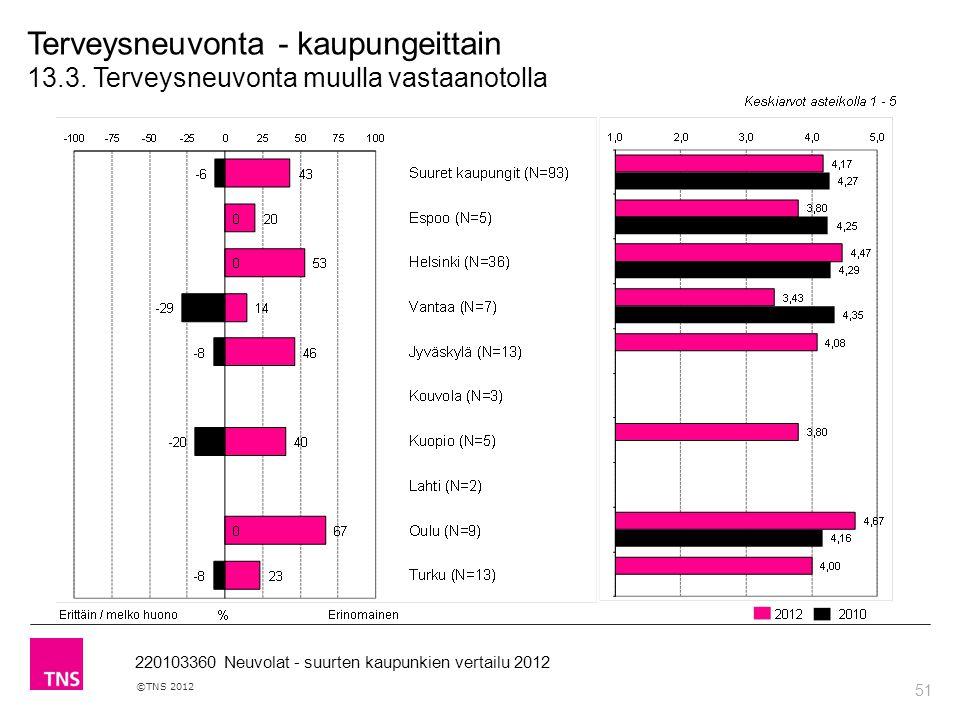 51 ©TNS 2012 220103360 Neuvolat - suurten kaupunkien vertailu 2012 Terveysneuvonta - kaupungeittain 13.3.