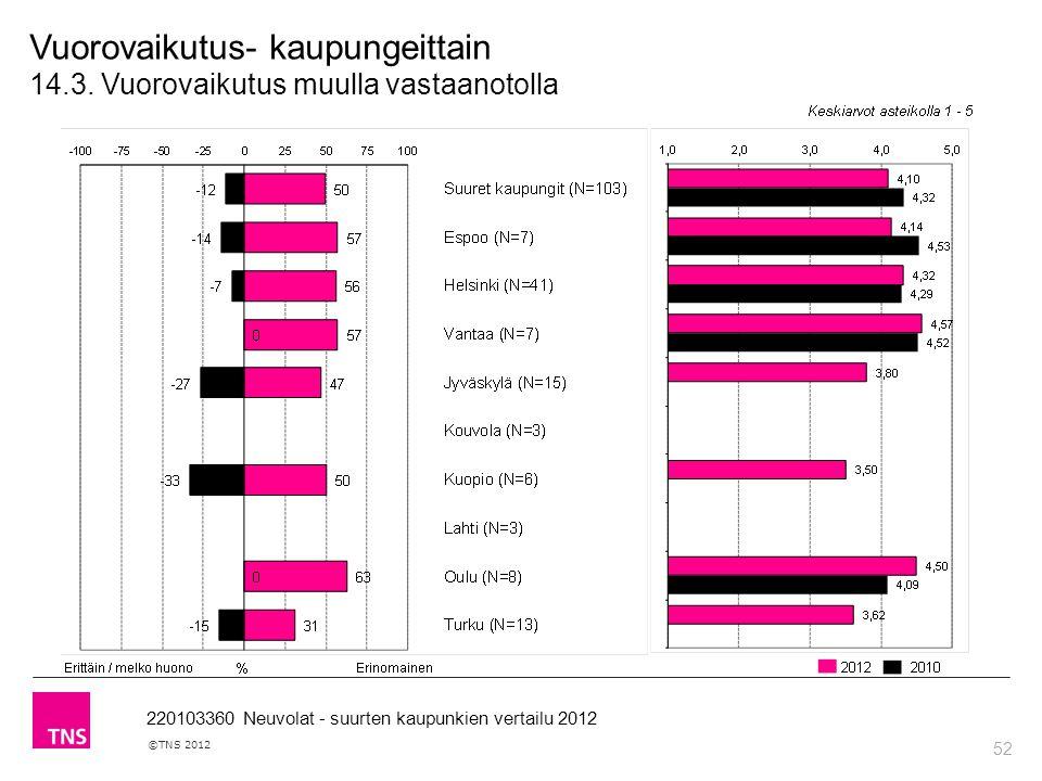 52 ©TNS 2012 220103360 Neuvolat - suurten kaupunkien vertailu 2012 Vuorovaikutus- kaupungeittain 14.3.