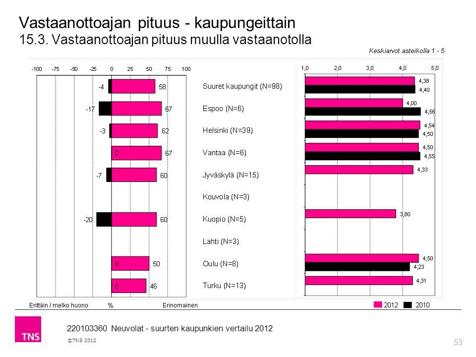 53 ©TNS 2012 220103360 Neuvolat - suurten kaupunkien vertailu 2012 Vastaanottoajan pituus - kaupungeittain 15.3.