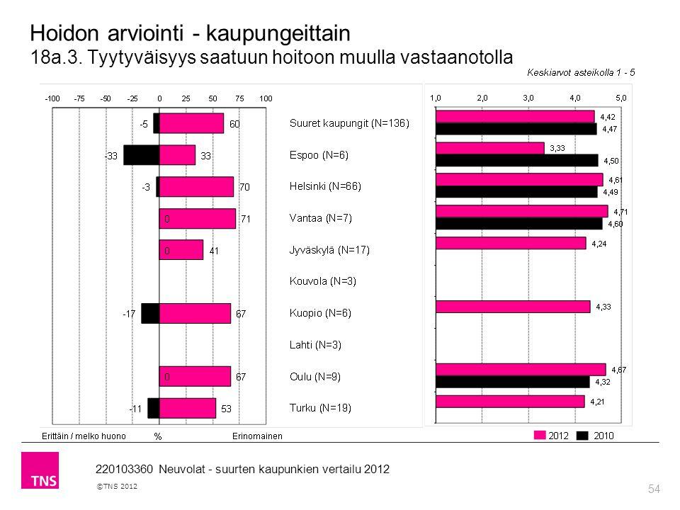 54 ©TNS 2012 220103360 Neuvolat - suurten kaupunkien vertailu 2012 Hoidon arviointi - kaupungeittain 18a.3.