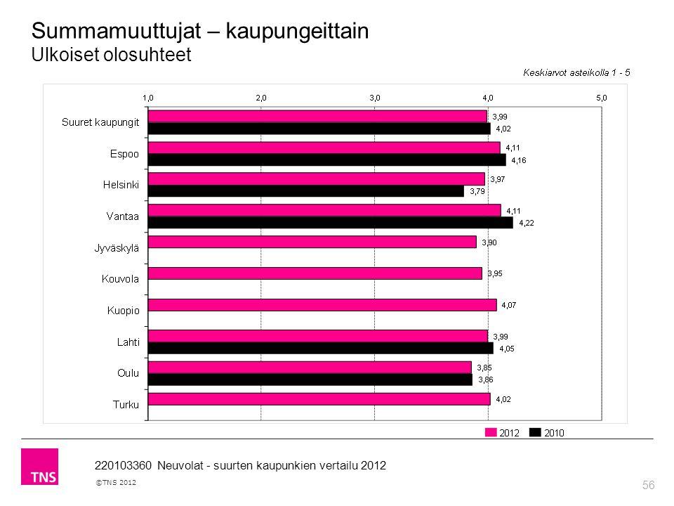 56 ©TNS 2012 220103360 Neuvolat - suurten kaupunkien vertailu 2012 Summamuuttujat – kaupungeittain Ulkoiset olosuhteet