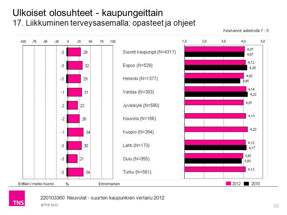 58 ©TNS 2012 220103360 Neuvolat - suurten kaupunkien vertailu 2012 Ulkoiset olosuhteet - kaupungeittain 17.