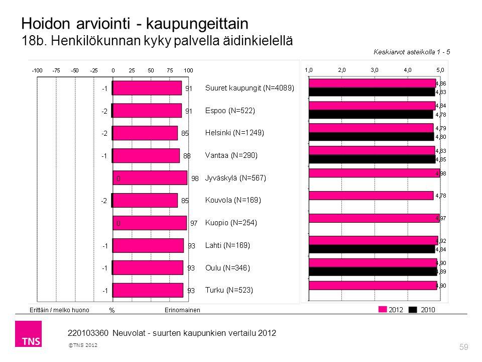59 ©TNS 2012 220103360 Neuvolat - suurten kaupunkien vertailu 2012 Hoidon arviointi - kaupungeittain 18b.