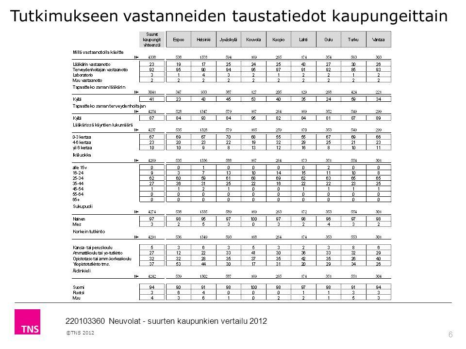 6 ©TNS 2012 220103360 Neuvolat - suurten kaupunkien vertailu 2012 Tutkimukseen vastanneiden taustatiedot kaupungeittain
