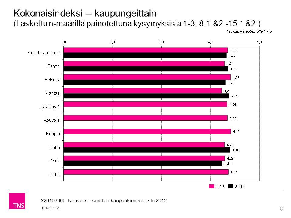 8 ©TNS 2012 220103360 Neuvolat - suurten kaupunkien vertailu 2012 Kokonaisindeksi – kaupungeittain (Laskettu n-määrillä painotettuna kysymyksistä 1-3, 8.1.&2.-15.1 &2.)