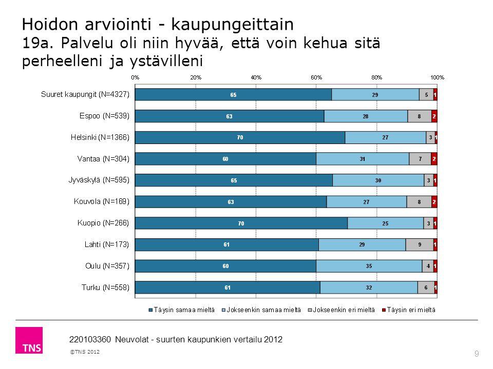 9 ©TNS 2012 220103360 Neuvolat - suurten kaupunkien vertailu 2012 Hoidon arviointi - kaupungeittain 19a.