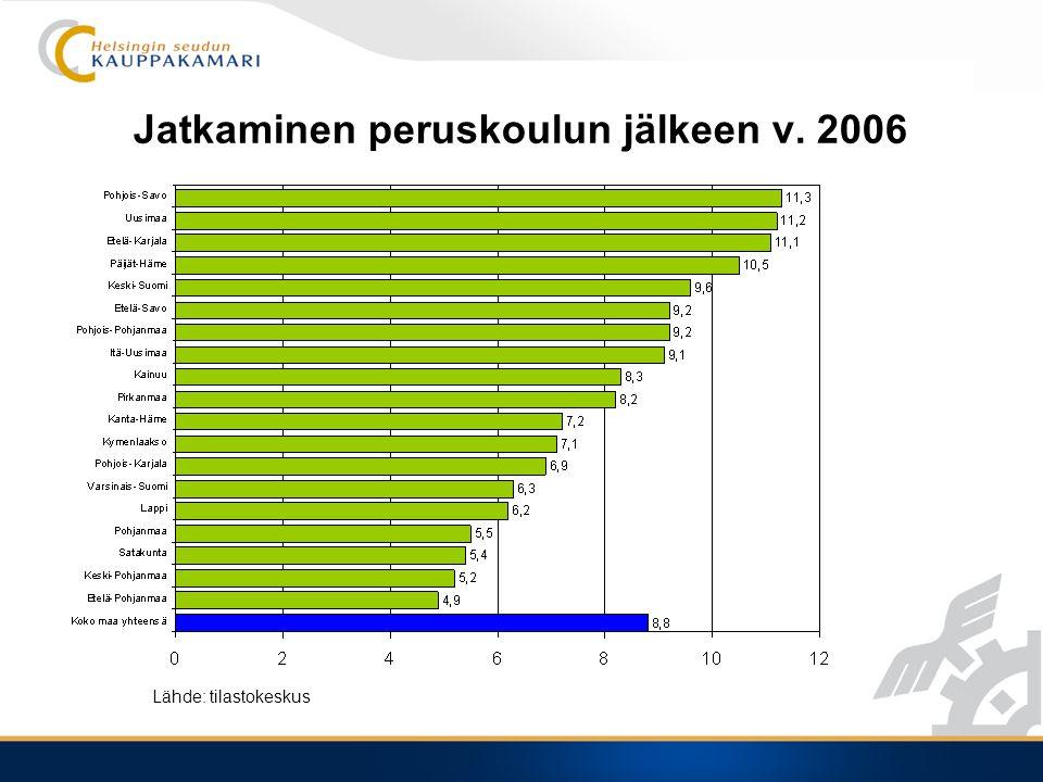 Jatkaminen peruskoulun jälkeen v. 2006 Lähde: tilastokeskus