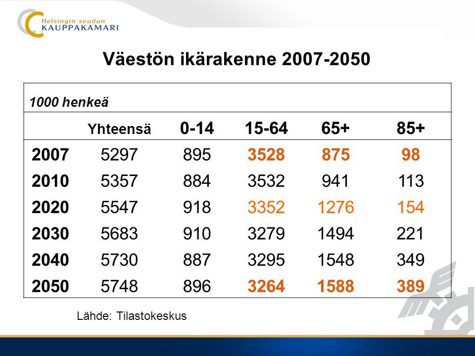 Väestön ikärakenne 2007-2050 1000 henkeä Yhteensä 0-1415-6465+85+ 20075297895352887598 201053578843532941113 2020554791833521276154 2030568391032791494221 2040573088732951548349 2050574889632641588389 Lähde: Tilastokeskus
