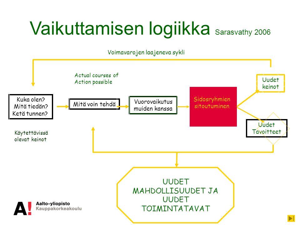 Vaikuttamisen logiikka Sarasvathy 2006 Kuka olen. Mitä tiedän.