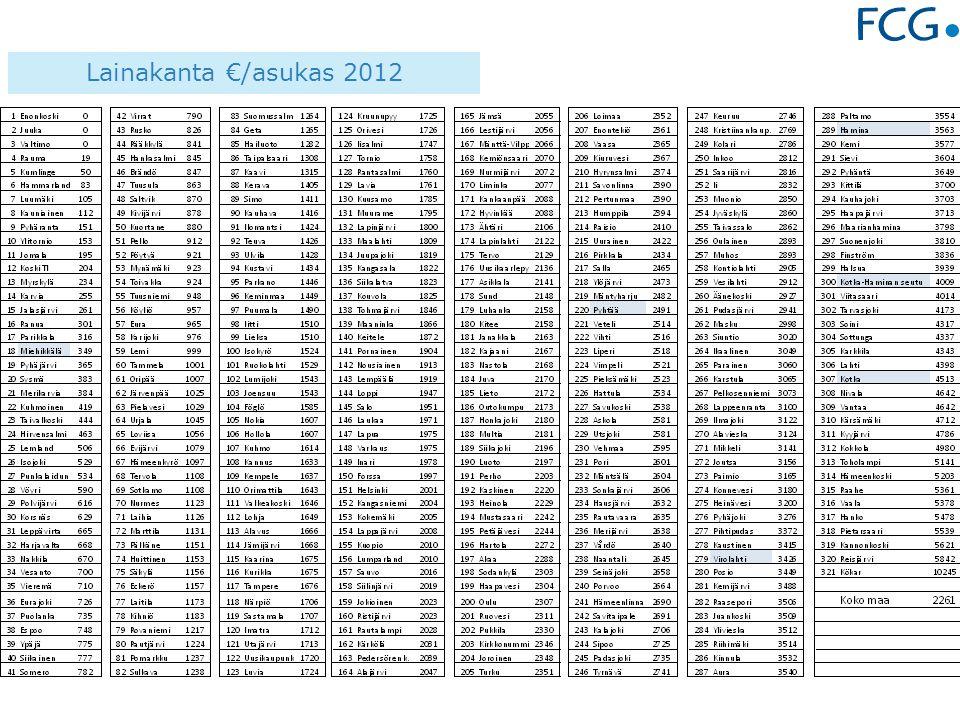 Lainakanta €/asukas 2012