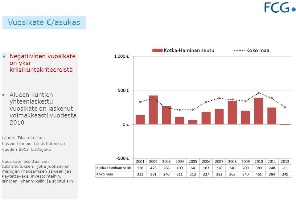  Negatiivinen vuosikate on yksi kriisikuntakriteereistä Alueen kuntien yhteenlaskettu vuosikate on laskenut voimakkaasti vuodesta 2010 Lähde: Tilastokeskus Käyvin hinnoin (ei deflatointia) Vuoden 2013 kuntajako Vuosikate osoittaa sen tulorahoituksen, joka juoksevien menojen maksamisen jälkeen jää käytettäväksi investointeihin, lainojen lyhennyksiin ja sijoituksiin.